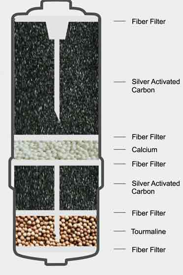 Water Filter - Water System - Reverse Osmosis -Refrigerator Water Filters - House Water Filter - Replacement Water Filter