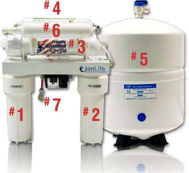 IonWays Reverse Osmosis System